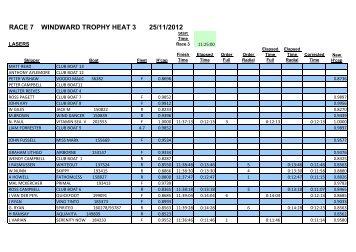 Windward Heat 3 Results - Claremont Yacht Club