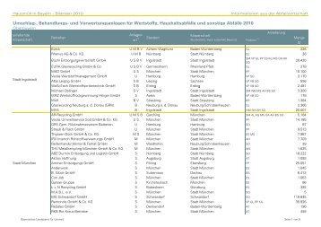Umschlag-, Behandlungs - Abfallbilanz 2010 - Bayern