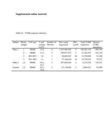 Supplemental online material - people.stat.sfu.ca