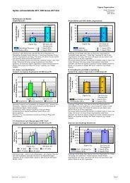 Spitex Jahresstatistik 2011, EW Gross ZH Total
