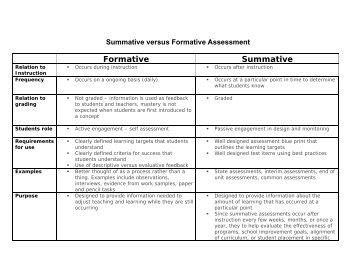 Summative versus Formative Assessment - Waukesha School District