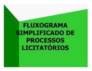 fluxograma simplificado de processos licitatórios - DER