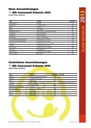 Neue Auszeichnungen = Bib Gourmand Schweiz 2013 Gestrichene ...