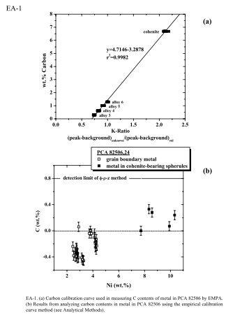 Goodrich et al. (2011) Electronic Annexes