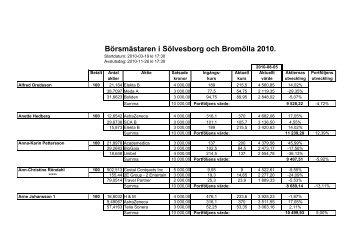 Börsmästaren i Sölvesborg och Bromölla 2010 ... - Aktiespararna
