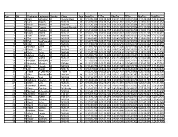 Overall - YellowJacket Racing