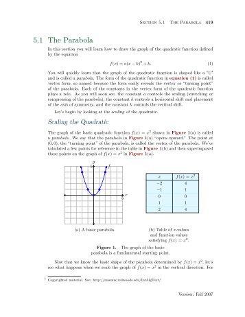 5.1 The Parabola