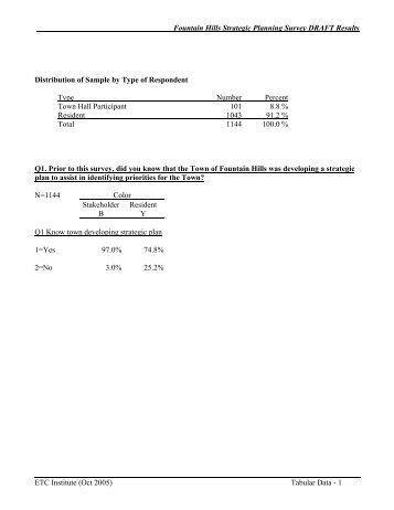 Preliminary Survey Results in Tabular Form - Blackerby Associates
