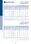 Class II Modulating Range Class II Modulating ... - Bernard Controls - Page 6