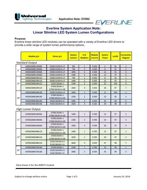 Linear Slimline LED System Configuration Options - Universal ...