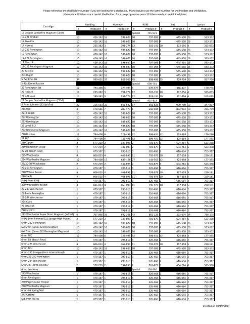 Shellholder Reference Chart Midwayusa
