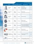 Tungsten Carbide (TC) Tips for High-Pressure Spraying - Page 3