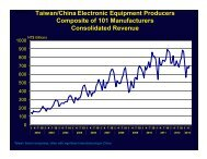 Download this week's charts in PDF format - TTI Inc.