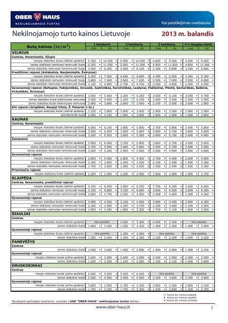 Nekilnojamojo turto kainos 2013 m. balandžio mėn. - Ober-Haus