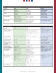 Cycling Your Periodization - United States Olympic Committee - Page 5