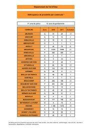 Bilan DP par communes 2011 - Les services de l'État dans le Val-d ...