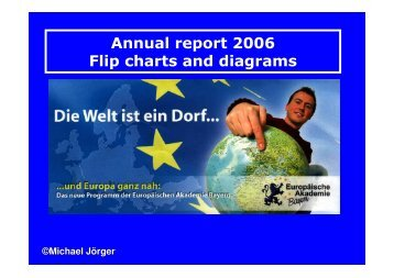 Annual report2006 Flip chartsand diagrams