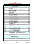 Lincoln Price List - Garland - Canada - Page 2