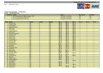 Modified - Championship Ranking - Euro Touring Series