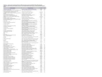 Tabela C.2.1.1 - Linhas e grupos de pesquisa cadastrados ... - Softex
