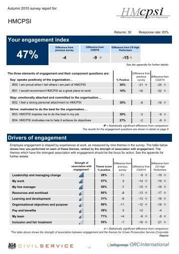 47% - HMCPSI