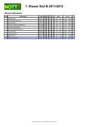 BIED1 - Mannschaft, Einzel, Doppel