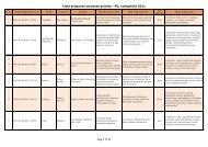Lista propuneri proiecte primite - PD, competitia 2011 ... - uefiscdi