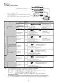 Servo Motor < HF-JP Series (0.5 to 5kW) > - Koning & Hartman - Page 6