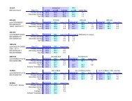 Comparative Heat Run Test - SPX Transformer Solutions