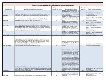 Neighborhood Association Listing for Atlanta Habitat Homeowners