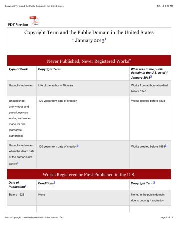Copyright Term and the Public Domain in the United States