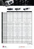 Sabit D&N Kameralar - LG Cctv - Page 2