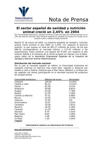 El sector español de sanidad y nutricion animal ... - Veterindustria