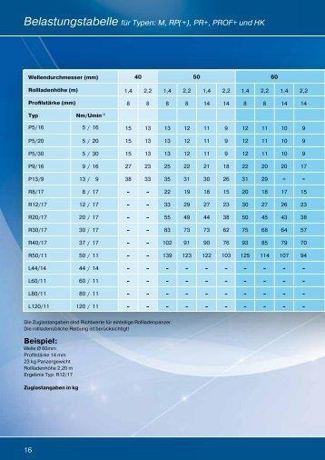 Belastungstabelle Rollladen.pdf - Becker-Antriebe - Home