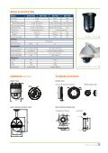 High Speed Dome Camera X25 - Zone Technology - Page 4
