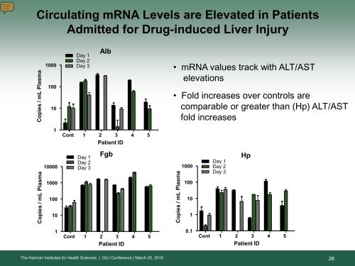 Circulating Liver mRNA as a DILI Biomarker - AASLD