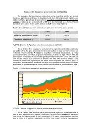 Panorama del uso y consumo de fertilizantes en Argentina