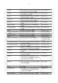 """Inhaltsverzeichnis """"texte"""" nach Artikeln (alphabetisch) - Seite 2"""