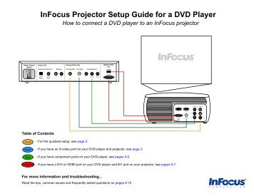 How to connect a DVD player to an InFocus projector
