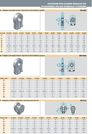 ACCESSORIES FOR ISO HYDRAULIC CYLINDERS - Sea