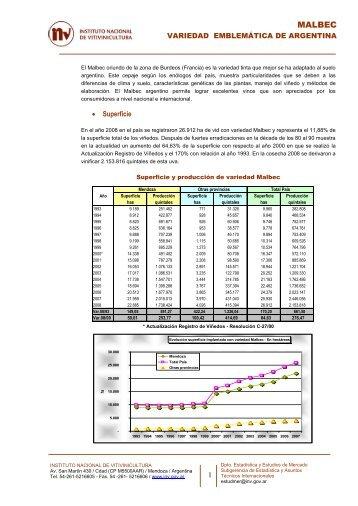 MALBEC - Bolsa de Comercio de Mendoza