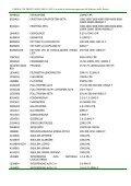 FARMACI DI PRONTUARIO AREA VASTA - Page 2