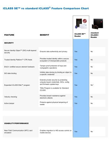 HID iClass SE Readers Comparison Chart - Access Hardware Supply