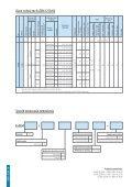 Zwalniaki elektrohydrauliczne - Cantoni Group - Page 4
