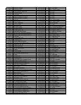 relação de obrigados à entrega de efd nos termos dos itens ... - Sefaz - Page 3