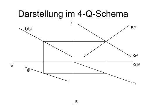 Darstellung im 4-Q-Schema