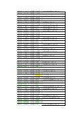毕设学生与导师分配对照表(公示确定修正稿).pdf 2011-12-9 - Page 2