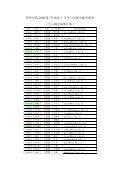 毕设学生与导师分配对照表(公示确定修正稿).pdf 2011-12-9 - Page 5