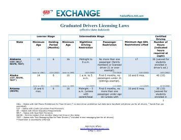 an analysis of the graduated driver licence law The association between graduated driver licensing laws and travel behaviors  among adolescents: an analysis of us national household.