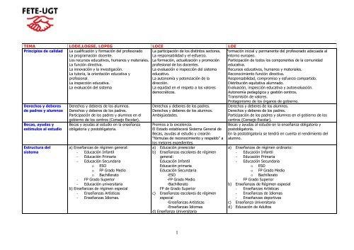 Tabla comparativa de las distintas Leyes Educativas - FETE-UGT
